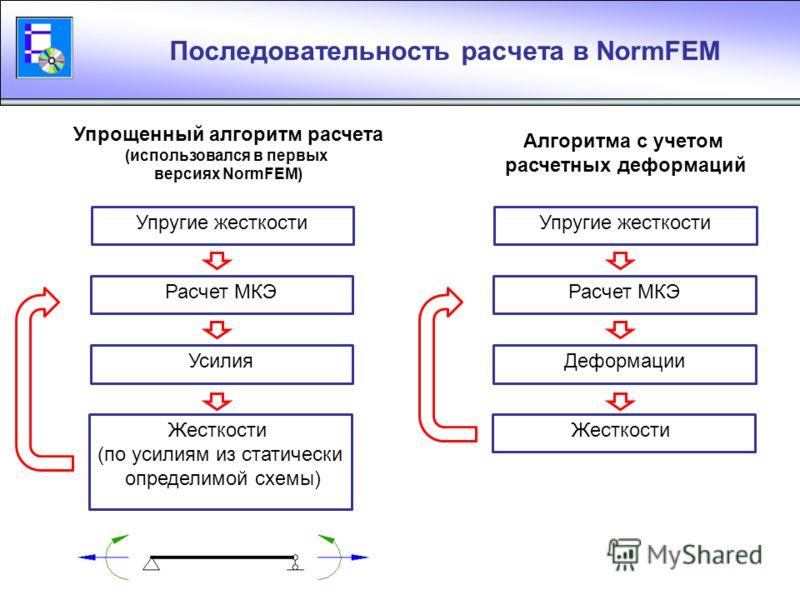 Учет физической нелинейности в NormFEM Библиотека диаграмм