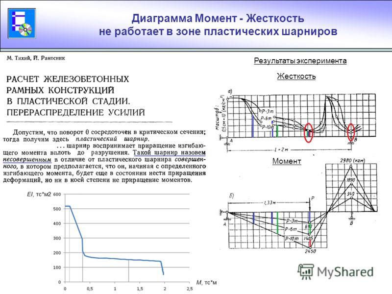 Результаты расчета в NormFEM Уточнение алгоритма расчета позволяет получать результаты, лучше согласующиеся с экспериментом Результаты эксперимента Результаты расчета в NormFEM M, тс·м