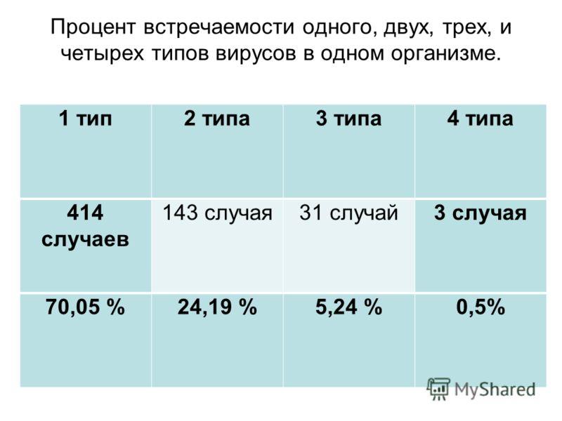 Процент встречаемости одного, двух, трех, и четырех типов вирусов в одном организме. 1 тип2 типа3 типа4 типа 414 случаев 143 случая31 случай3 случая 70,05 %24,19 %5,24 %0,5%