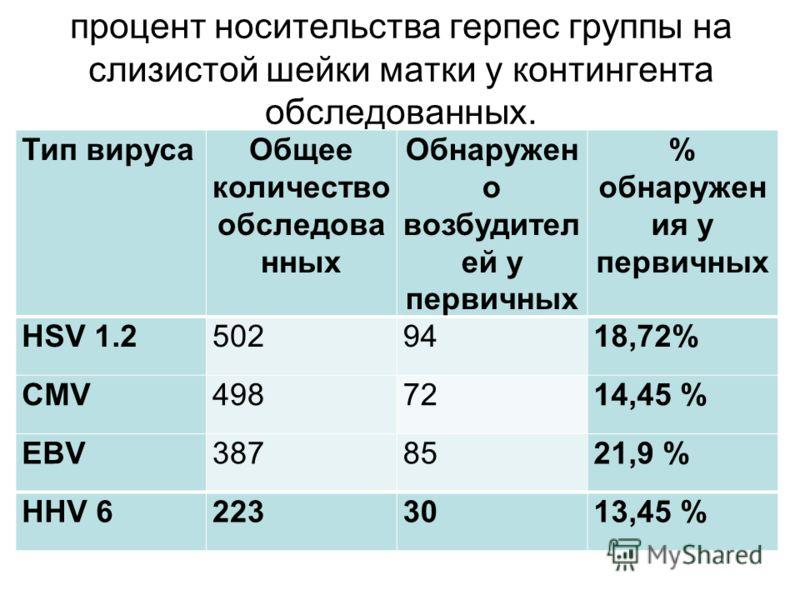 процент носительства герпес группы на слизистой шейки матки у контингента обследованных. Тип вирусаОбщее количество обследова нных Обнаружен о возбудител ей у первичных % обнаружен ия у первичных HSV 1.25029418,72% CMV4987214,45 % EBV3878521,9 % HHV