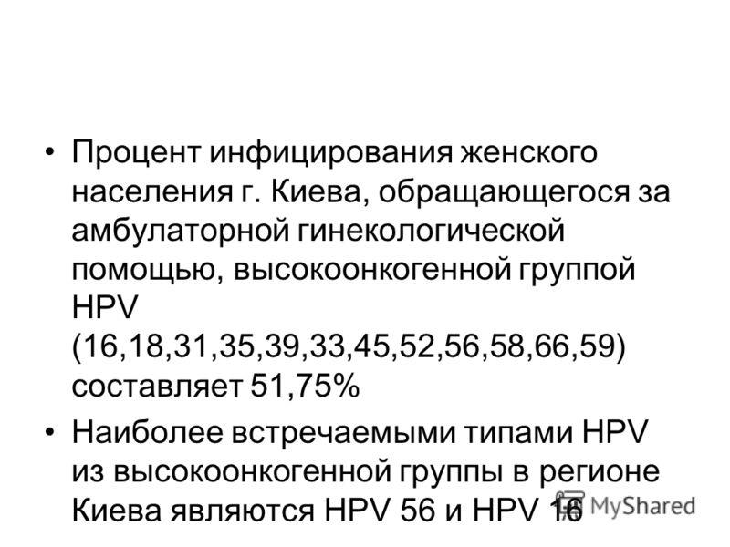 Процент инфицирования женского населения г. Киева, обращающегося за амбулаторной гинекологической помощью, высокоонкогенной группой НРV (16,18,31,35,39,33,45,52,56,58,66,59) составляет 51,75% Наиболее встречаемыми типами НРV из высокоонкогенной групп