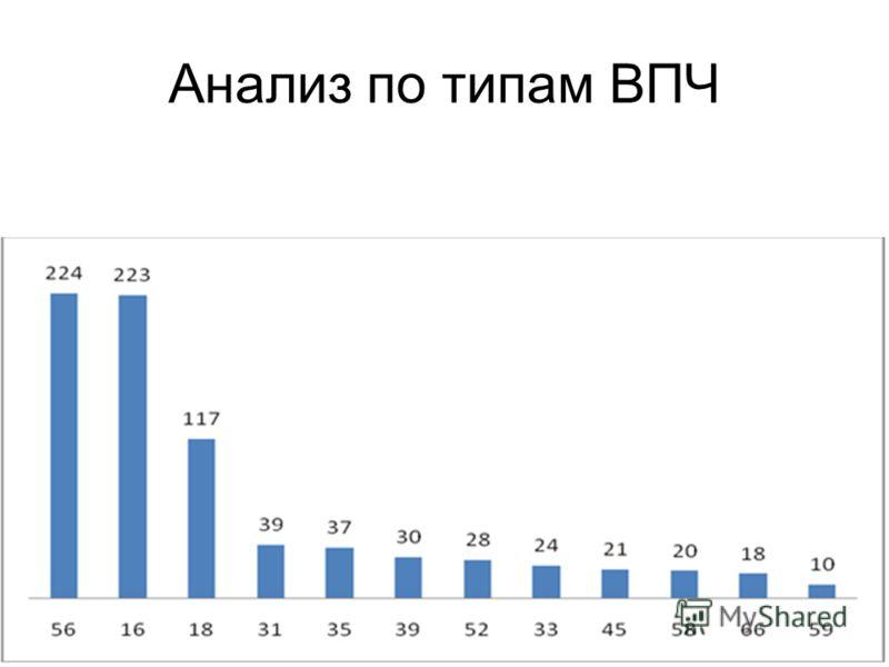 Анализ по типам ВПЧ