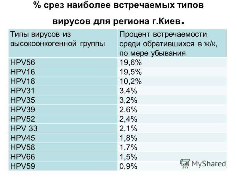 % срез наиболее встречаемых типов вирусов для региона г.Киев. Типы вирусов из высокоонкогенной группы Процент встречаемости среди обратившихся в ж/к, по мере убывания НРV5619,6% НРV1619,5% НРV1810,2% НРV313,4% НРV353,2% НРV392,6% НРV522,4% НРV 332,1%