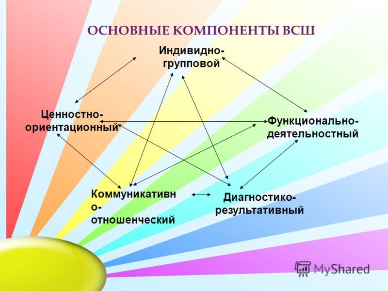 ОСНОВНЫЕ КОМПОНЕНТЫ ВСШ Индивидно- групповой Функционально- деятельностный Ценностно- ориентационный Коммуникативн о- отношенческий Диагностико- результативный