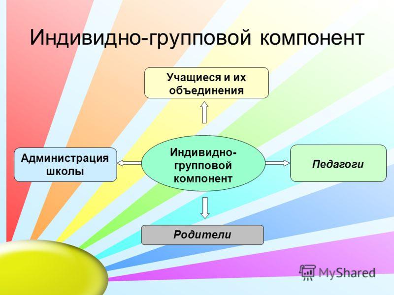 Индивидно-групповой компонент Учащиеся и их объединения Педагоги Администрация школы Родители