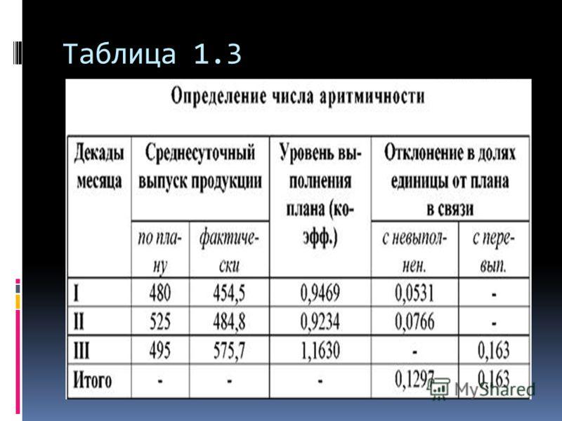 Таблица 1.3