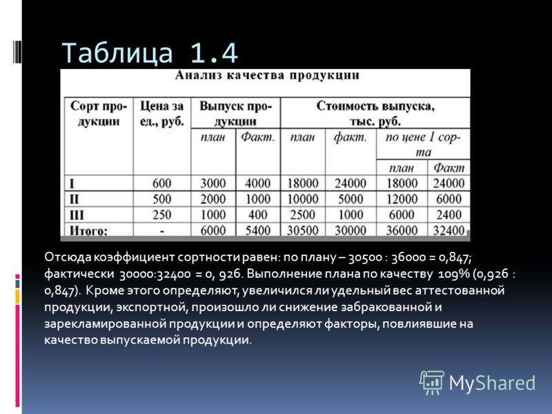 Таблица 1.4 Отсюда коэффициент сортности равен: по плану – 30500 : 36000 = 0,847; фактически 30000:32400 = 0, 926. Выполнение плана по качеству 109% (0,926 : 0,847). Кроме этого определяют, увеличился ли удельный вес аттестованной продукции, экспортн