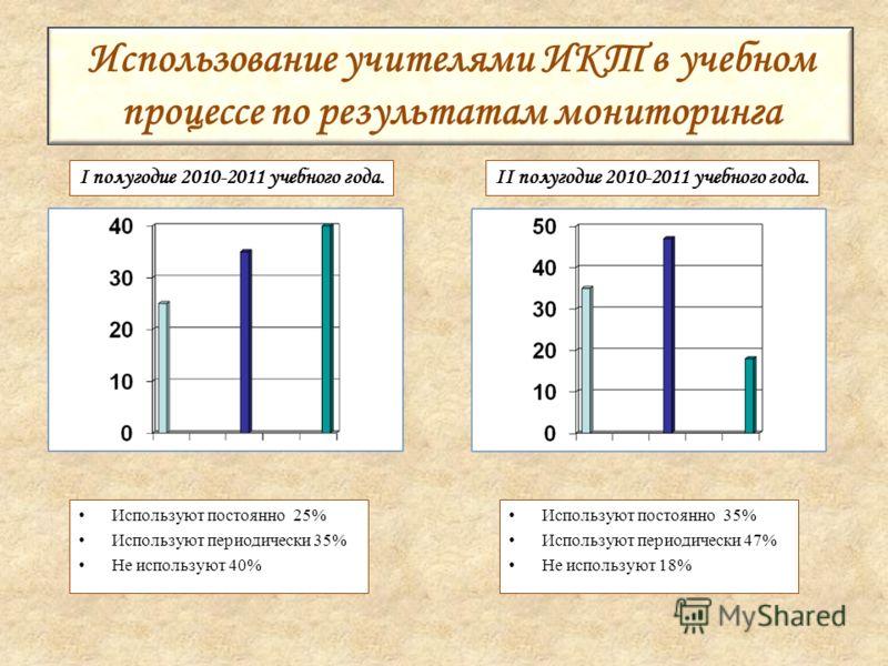 Используют постоянно 25% Используют периодически 35% Не используют 40% Использование учителями ИКТ в учебном процессе по результатам мониторинга I полугодие 2010-2011 учебного года.II полугодие 2010-2011 учебного года. Используют постоянно 35% Исполь