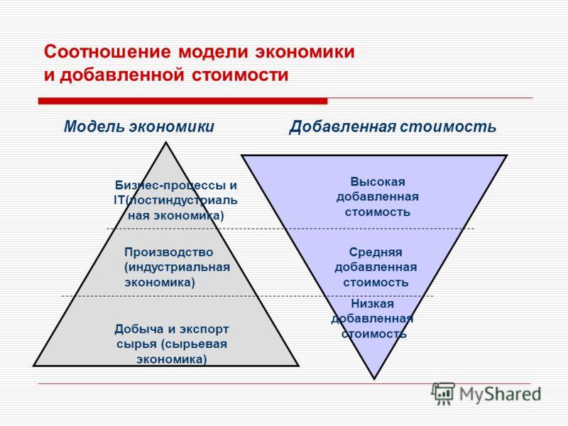Соотношение модели экономики и добавленной стоимости Бизнес-процессы и IT(постиндустриаль ная экономика) Производство (индустриальная экономика) Добыча и экспорт сырья (сырьевая экономика) Высокая добавленная стоимость Средняя добавленная стоимость Н