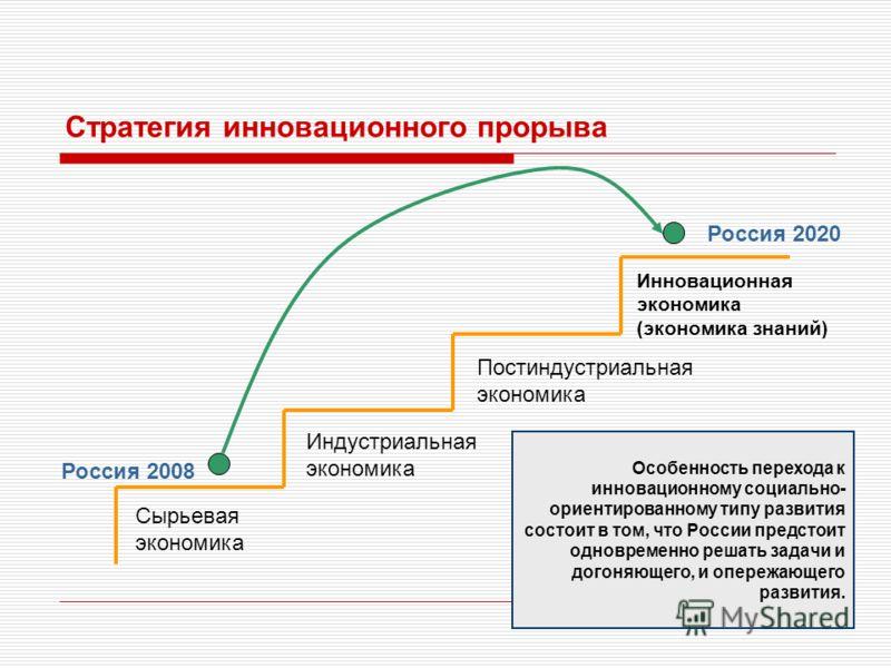 Сырьевая экономика Инновационная экономика (экономика знаний) Индустриальная экономика Постиндустриальная экономика Россия 2008 Россия 2020 Стратегия инновационного прорыва Особенность перехода к инновационному социально- ориентированному типу развит