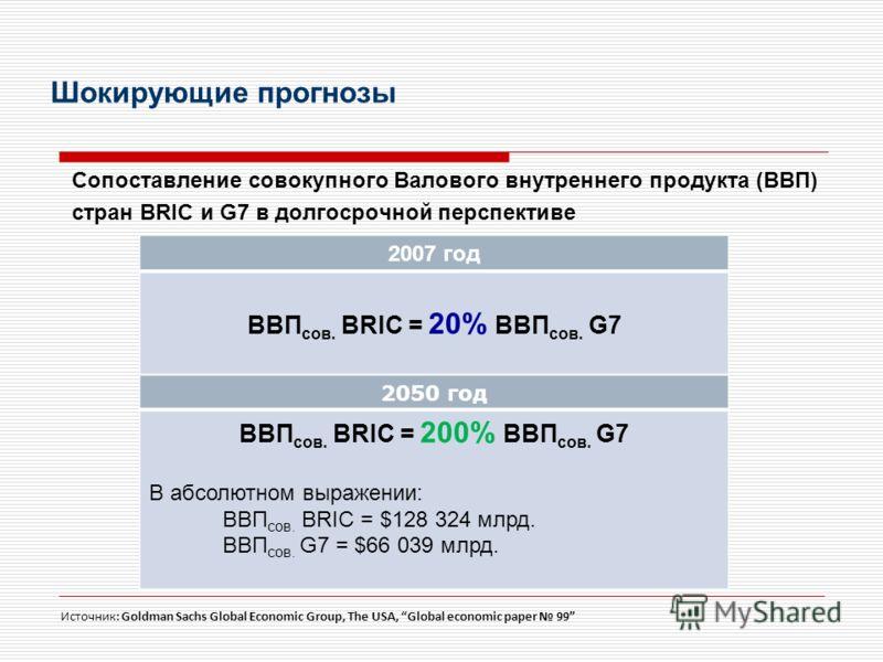 Шокирующие прогнозы Сопоставление совокупного Валового внутреннего продукта (ВВП) стран BRIC и G7 в долгосрочной перспективе 2007 год ВВП сов. BRIC = 20% ВВП сов. G7 2050 год ВВП сов. BRIC = 200% ВВП сов. G7 В абсолютном выражении: ВВП сов. BRIC = $1