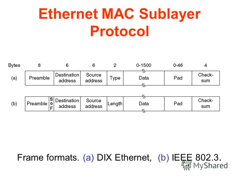 Ethernet MAC Sublayer Protocol Frame formats. (a) DIX Ethernet, (b) IEEE 802.3.