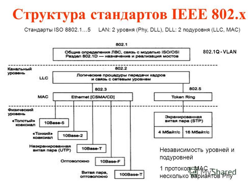 Структура стандартов IEEE 802.x Стандарты ISO 8802.1…5 LAN: 2 уровня (Phy, DLL), DLL: 2 подуровня (LLC, MAC) 802.1Q - VLAN Независимость уровней и подуровней 1 протокол MAC – несколько вариантов Phy