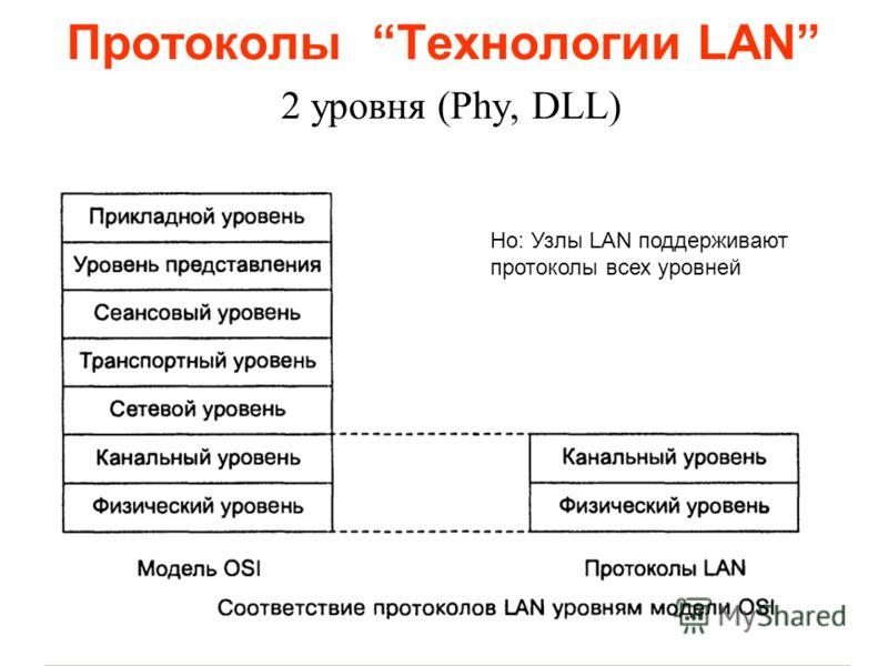 Протоколы Технологии LAN 2 уровня (Phy, DLL) Но: Узлы LAN поддерживают протоколы всех уровней