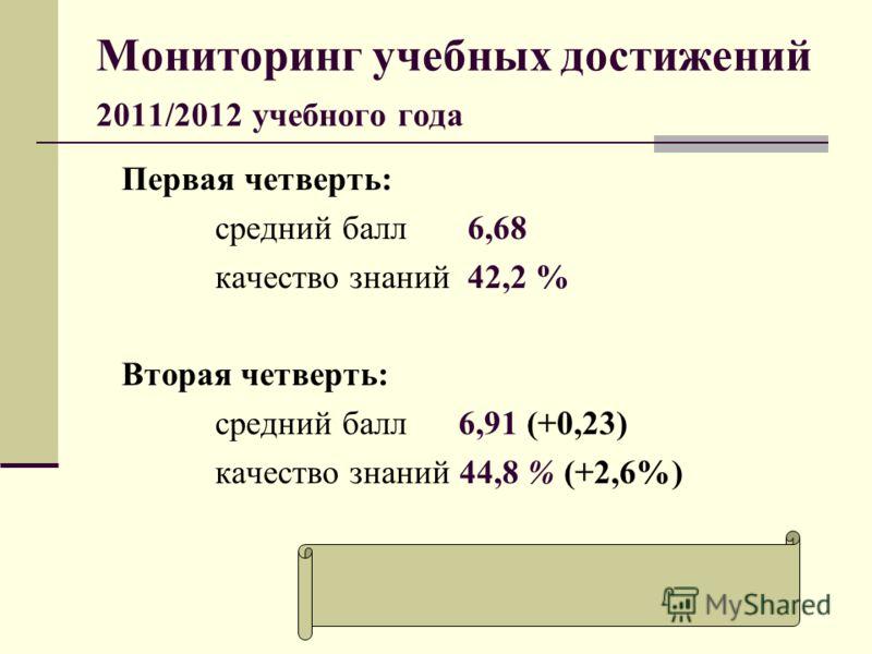 Мониторинг учебных достижений 2011/2012 учебного года Первая четверть: средний балл 6,68 качество знаний 42,2 % Вторая четверть: средний балл 6,91 (+0,23) качество знаний 44,8 % (+2,6%)