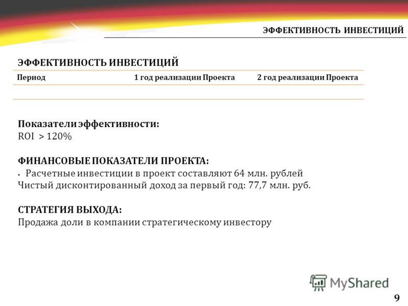 ЭФФЕКТИВНОСТЬ ИНВЕСТИЦИЙ Показатели эффективности: ROI > 120% ФИНАНСОВЫЕ ПОКАЗАТЕЛИ ПРОЕКТА: Расчетные инвестиции в проект составляют 64 млн. рублей Чистый дисконтированный доход за первый год: 77,7 млн. руб. СТРАТЕГИЯ ВЫХОДА: Продажа доли в компании