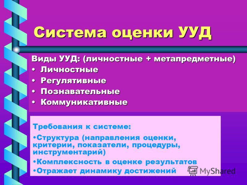 Система оценки УУД Виды УУД: (личностные + метапредметные) ЛичностныеЛичностные РегулятивныеРегулятивные ПознавательныеПознавательные КоммуникативныеКоммуникативные Требования к системе: Структура (направления оценки, критерии, показатели, процедуры,