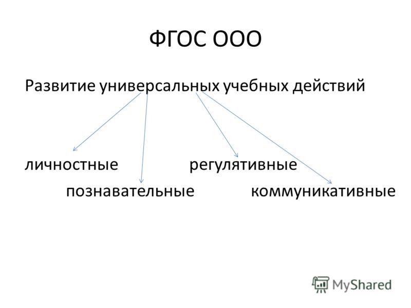 ФГОС ООО Развитие универсальных учебных действий личностные регулятивные познавательные коммуникативные