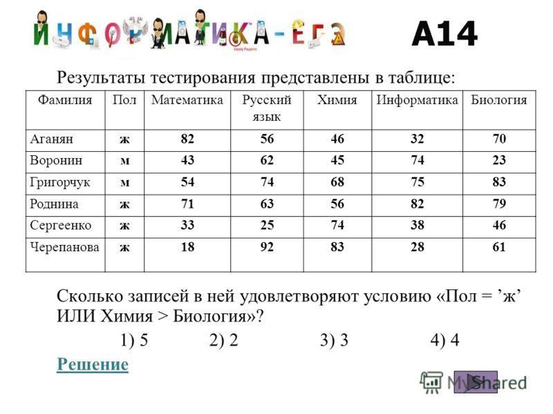 A14 Результаты тестирования представлены в таблице: Сколько записей в ней удовлетворяют условию «Пол = ж ИЛИ Химия > Биология»? 1) 52) 23) 34) 4 Решение ФамилияПолМатематикаРусский язык ХимияИнформатикаБиология Аганянж8256463270 Воронинм4362457423 Гр