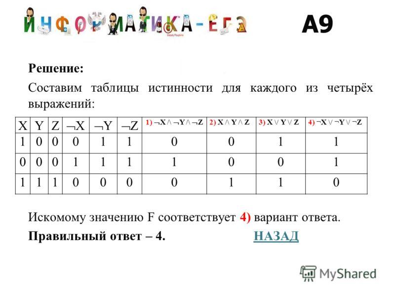 Решение: Составим таблицы истинности для каждого из четырёх выражений: Искомому значению F соответствует 4) вариант ответа. Правильный ответ – 4. НАЗАДНАЗАД A9 XYZ X Y Z 1) X /\ Y /\ Z 2) X /\ Y /\ Z3) X \/ Y \/ Z4) ¬X \/ ¬Y \/ ¬Z 1000110011 00011110