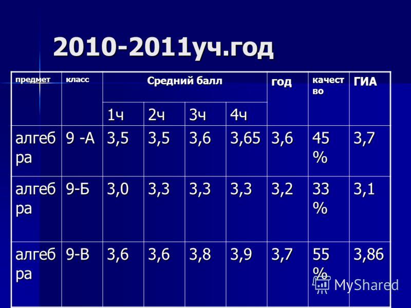 2010-2011уч.год предметкласс Средний балл год качест во ГИА 1ч2ч3ч4ч алгеб ра 9 -А 3,53,53,63,653,6 45 % 3,7 алгеб ра 9-Б3,03,33,33,33,2 33 % 3,1 алгеб ра 9-В3,63,63,83,93,7 55 % 3,86