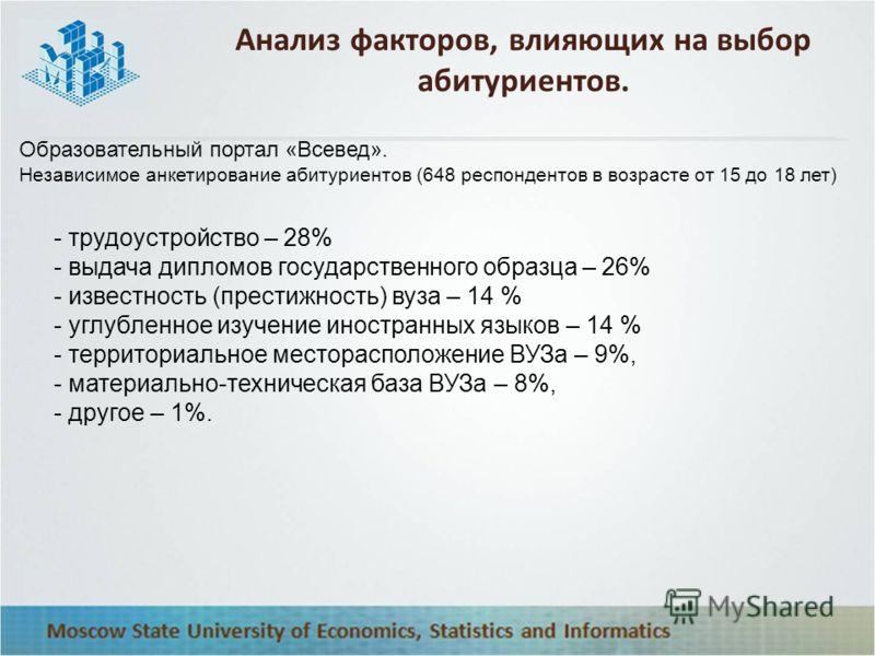 Анализ факторов, влияющих на выбор абитуриентов. Образовательный портал «Всевед». Независимое анкетирование абитуриентов (648 респондентов в возрасте от 15 до 18 лет) - трудоустройство – 28% - выдача дипломов государственного образца – 26% - известно