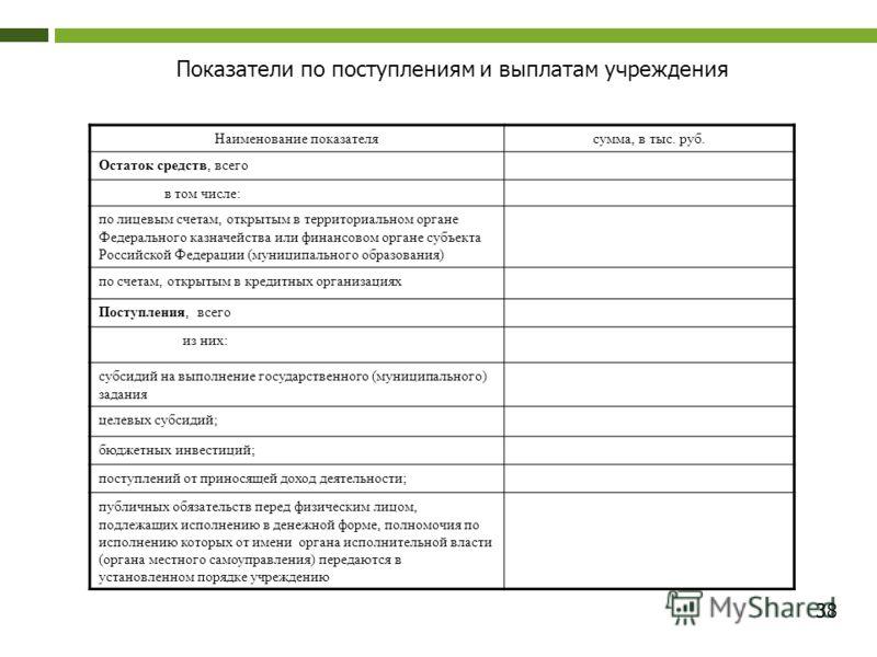 38 Показатели по поступлениям и выплатам учреждения Наименование показателясумма, в тыс. руб. Остаток средств, всего в том числе: по лицевым счетам, открытым в территориальном органе Федерального казначейства или финансовом органе субъекта Российской