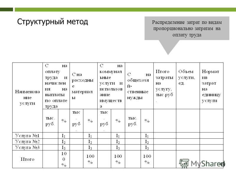 49 Структурный метод Распределение затрат по видам пропорционально затратам на оплату труда