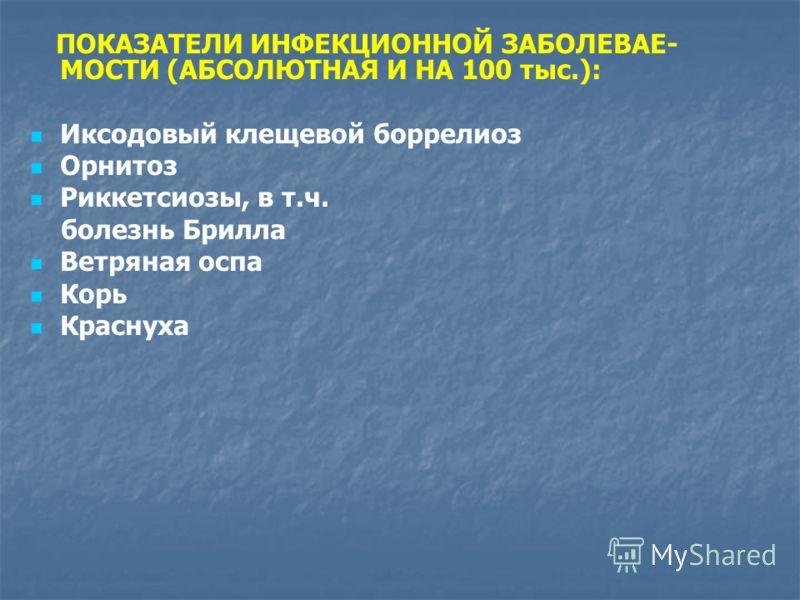 ПОКАЗАТЕЛИ ИНФЕКЦИОННОЙ ЗАБОЛЕВАЕ- МОСТИ (АБСОЛЮТНАЯ И НА 100 тыс.): Иксодовый клещевой боррелиоз Орнитоз Риккетсиозы, в т.ч. болезнь Брилла Ветряная оспа Корь Краснуха