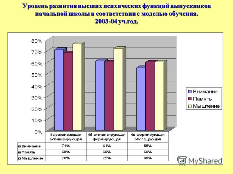 Уровень развития высших психических функций выпускников начальной школы в соответствии с моделью обучения. 2003-04 уч.год.