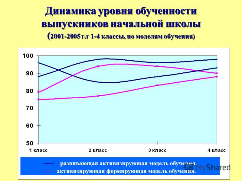 Динамика уровня обученности выпускников начальной школы ( 2001-2005 г.г 1-4 классы, по моделям обучения) ---- развивающая активизирующая модель обучения. ---- активизирующая формирующая модель обучения.