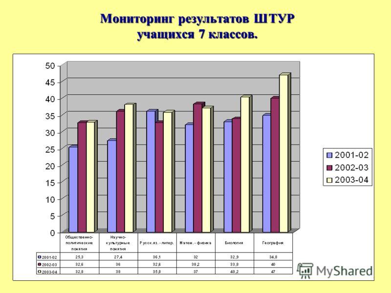 Мониторинг результатов ШТУР учащихся 7 классов.