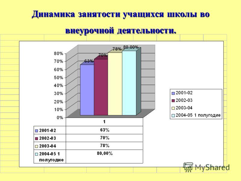 Динамика занятости учащихся школы во внеурочной деятельности.
