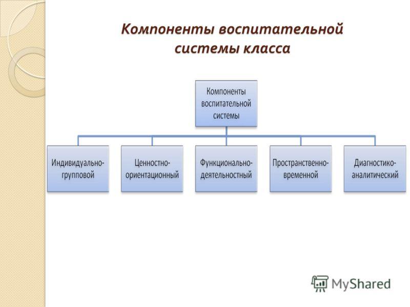 Компоненты воспитательной системы класса