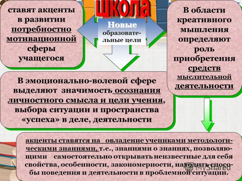 Цель российского образования в настоящее время В Концепции модернизации российского образования на период отмечается, что целью становится не сумма знаний, умений, навыков, а активный запас ключевых компетенций, обеспечивающих образование на современ