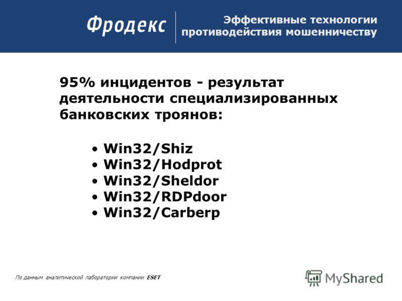 Эффективные технологии противодействия мошенничеству По данным аналитической лаборатории компании ESET 95% инцидентов - результат деятельности специализированных банковских троянов: Win32/Shiz Win32/Hodprot Win32/Sheldor Win32/RDPdoor Win32/Carberp
