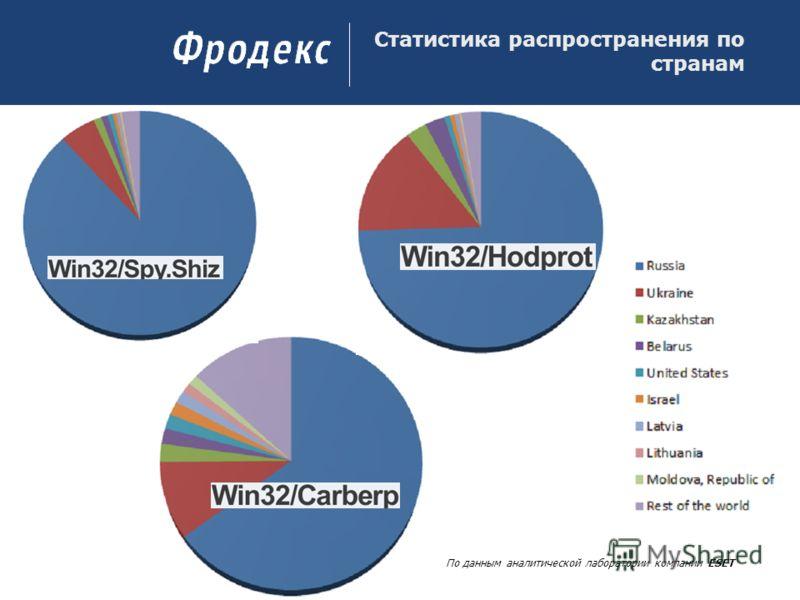 Статистика распространения по странам По данным аналитической лаборатории компании ESET