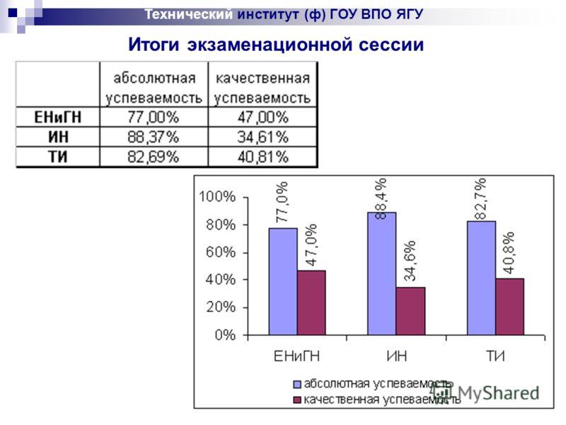 Технический институт (ф) ГОУ ВПО ЯГУ Итоги экзаменационной сессии