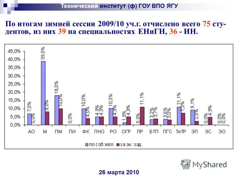 26 марта 2010 По итогам зимней сессии 2009/10 уч.г. отчислено всего 75 сту- дентов, из них 39 на специальностях ЕНиГН, 36 - ИН.