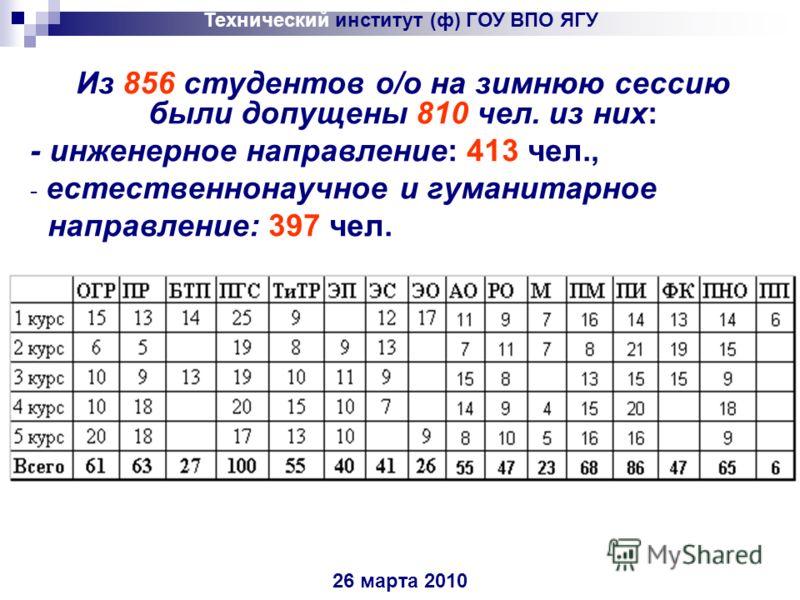 26 марта 2010 Из 856 студентов о/о на зимнюю сессию были допущены 810 чел. из них: - инженерное направление: 413 чел., - естественнонаучное и гуманитарное направление: 397 чел.