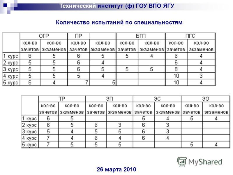 Технический институт (ф) ГОУ ВПО ЯГУ 26 марта 2010 Количество испытаний по специальностям