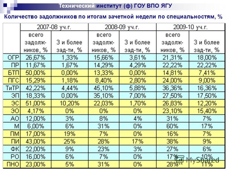 Технический институт (ф) ГОУ ВПО ЯГУ Количество задолжников по итогам зачетной недели по специальностям, %