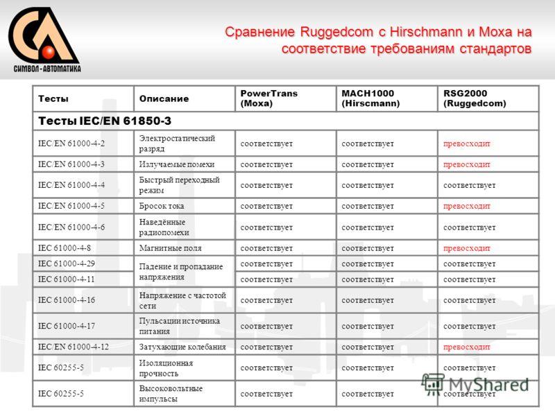 ТестыОписание PowerTrans (Moxa) MACH1000 (Hirscmann) RSG2000 (Ruggedcom) Тесты IEC/EN 61850-3 IEC/EN 61000-4-2 Электростатический разряд соответствует превосходит IEC/EN 61000-4-3Излучаемые помехисоответствует превосходит IEC/EN 61000-4-4 Быстрый пер