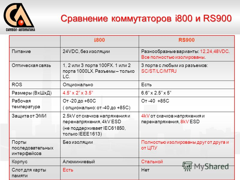i 800 RS900 Питание24VDC, без изоляцииРазнообразные варианты: 12,24,48VDC. Все полностью изолированы. Оптическая связь1, 2 или 3 порта 100FX. 1 или 2 порта 1000LX. Разъемы – только LC. 3 порта с любым из разъемов: SC/ST/LC/MTRJ ROSОпциональноЕсть Раз