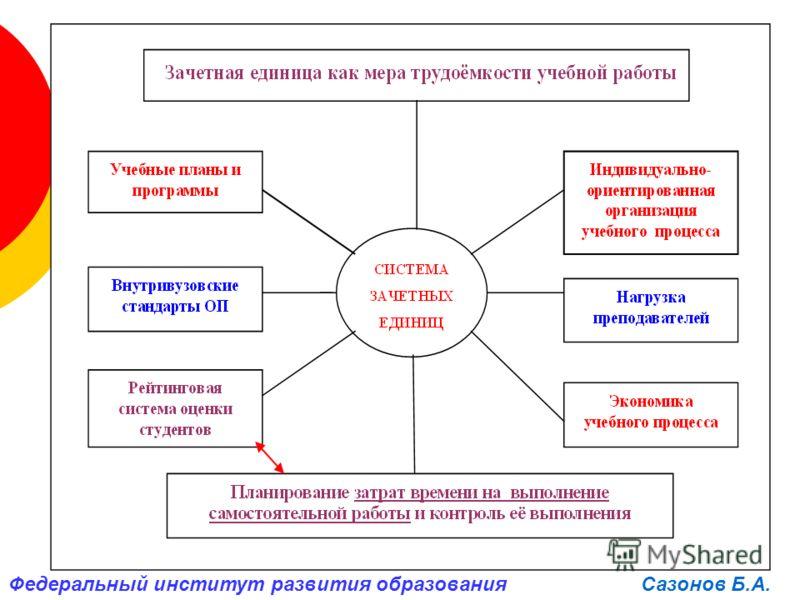 Сазонов Б.А.Федеральный институт развития образования