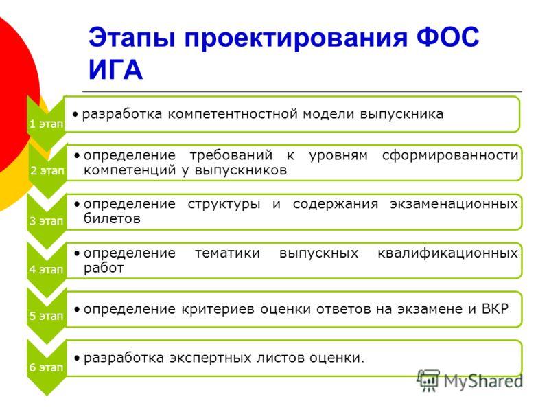 Этапы проектирования ФОС ИГА 1 этап разработка компетентностной модели выпускника 2 этап определение требований к уровням сформированности компетенций у выпускников 3 этап определение структуры и содержания экзаменационных билетов 4 этап определение