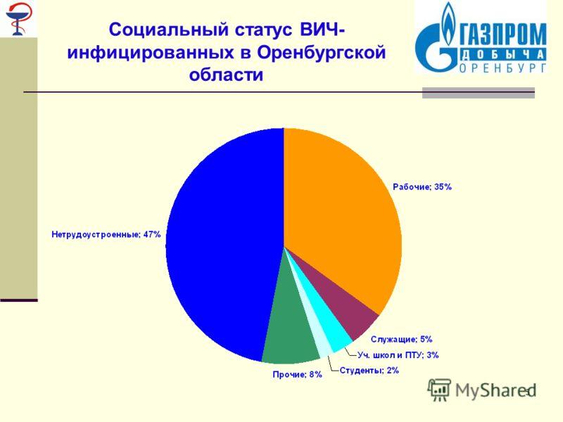 5 Социальный статус ВИЧ- инфицированных в Оренбургской области