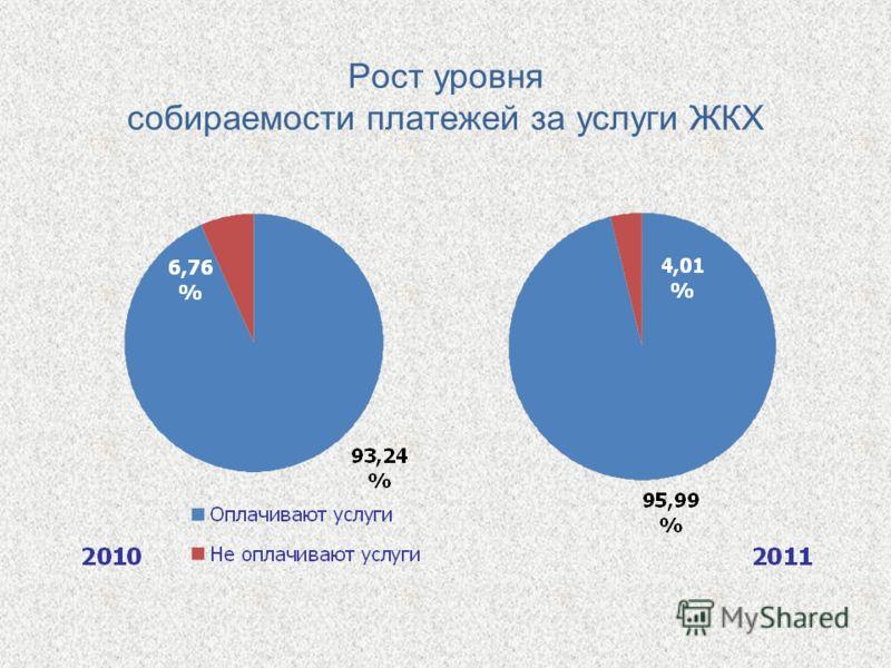 Рост уровня собираемости платежей за услуги ЖКХ