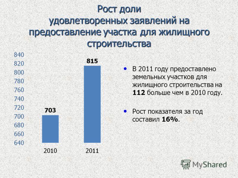 Рост доли удовлетворенных заявлений на предоставление участка для жилищного строительства В 2011 году предоставлено земельных участков для жилищного строительства на 112 больше чем в 2010 году. Рост показателя за год составил 16%.