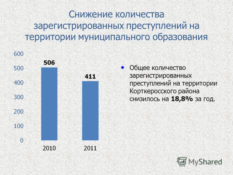 Снижение количества зарегистрированных преступлений на территории муниципального образования Общее количество зарегистрированных преступлений на территории Корткеросского района снизилось на 18,8% за год.